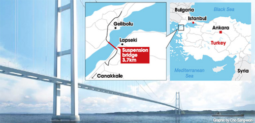 The  Çanakkale 1915 Bridge will link Asia and Europe (map and photo : SK)
