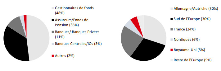Southern Europe, together with France, accounted for 54% of subscriptions to the new loan (iconography: SNCF).