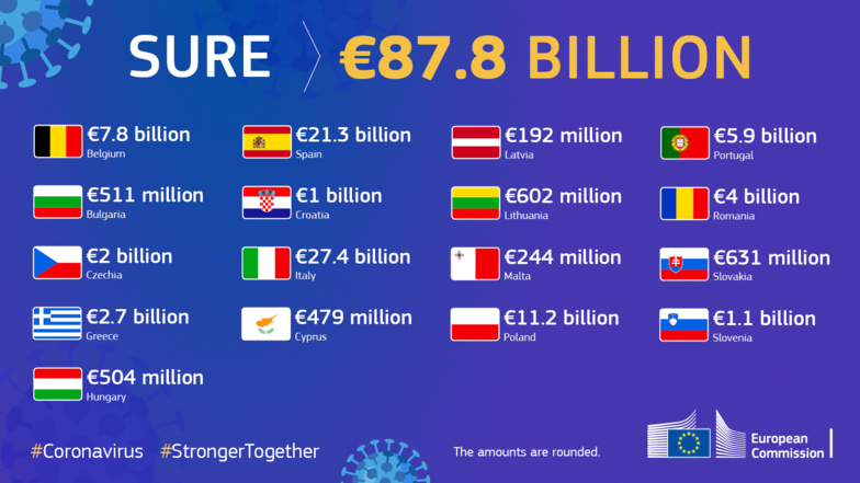 SURE will help Member States to finance their short-time working measures (info: European Commission)