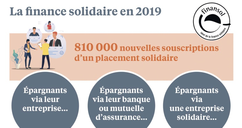 Solidarity finance has reached an outstanding amount of more than €20 billion in France in 2020 (photograph: Finansol)