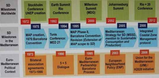 The Mediterranean Strategy for Sustainable Development was adopted in 2005 (Photo PB DR)
