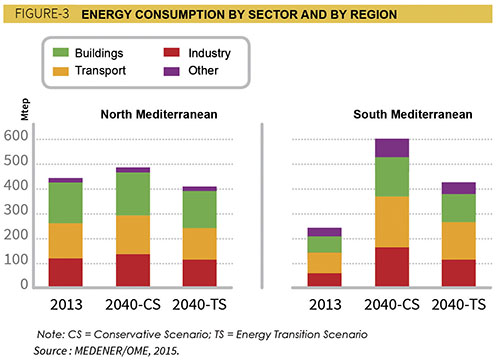 The ideal 2040 scenario would see a 30% reduction in demand for primary energy