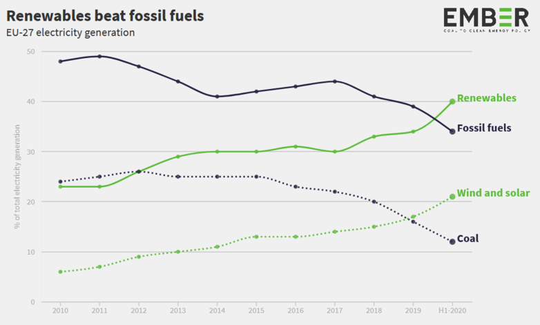 Renewables surpass fossil fuels in EU27 electricity generation for the first time