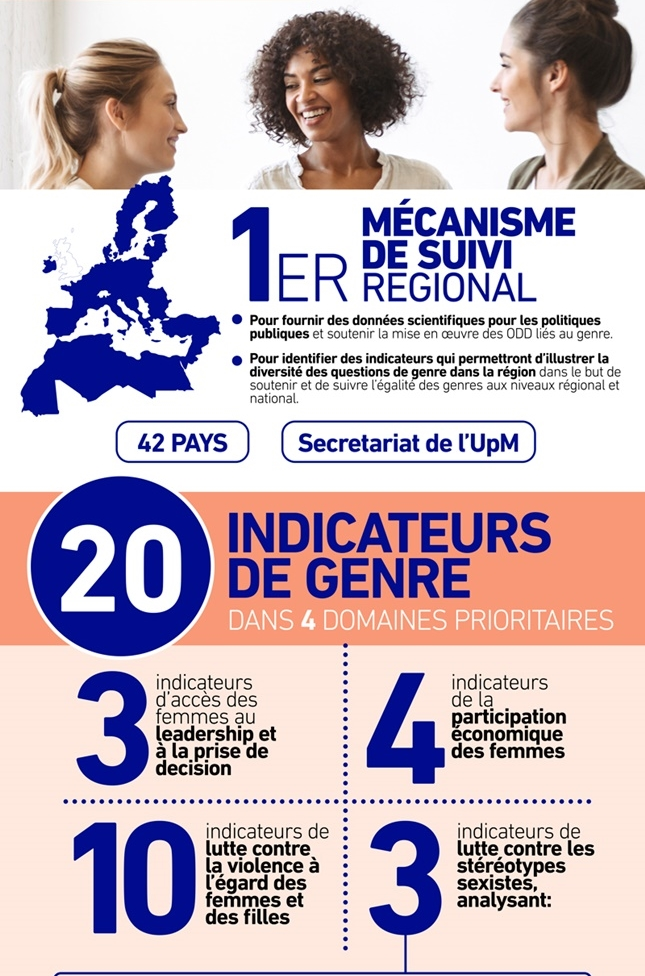 Union for the Mediterranean endorses regional mechanism to assess gender equality