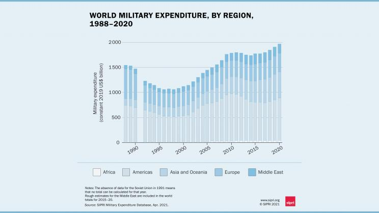 The health crisis has not limited inflation in military spending (graph: SIPRI)