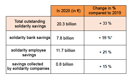 *Including €2 billion / 15% due to MAIF's Responsible and Solidarity Life Insurance contract labelled in 2020 (source: Finansol)