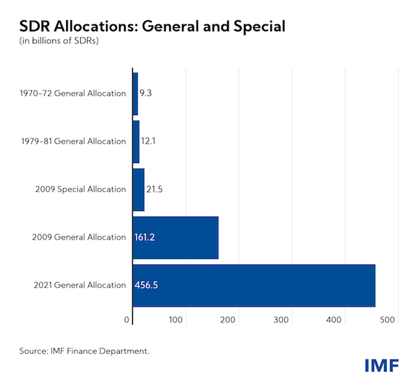 Only five SDR allocations have taken place since 1969 (source: IMF)