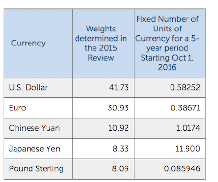Weighting of currencies in the SDR basket (source: IMF)