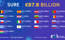 Issuance of the first European social bonds for €17bn