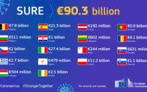 14 bn extra funding to help European countries in their recovery
