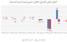 The Tunisian GDP shows a historical decline of 8.8% in 2020