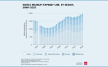 Despite the crisis, global military spending grew by 2.6% in 2020
